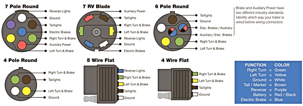 191457d1457894074 brake controller hard wired wiring diagram trailer plug wire diagram diagram wiring diagrams for diy car Ford 7 Pin Trailer Wiring at gsmx.co